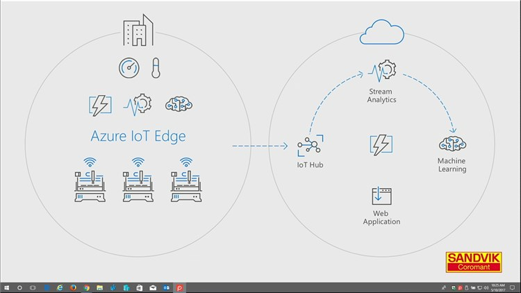 Click image for larger version.  Name:Azure_IoT_Edge-2.jpg Views:76 Size:39.2 KB ID:134343