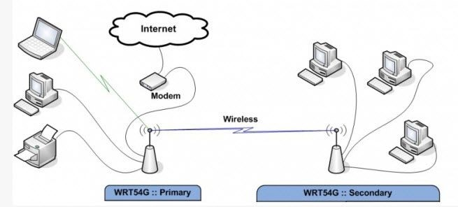 Click image for larger version.  Name:Wireless Bridge.jpg Views:72 Size:32.3 KB ID:138869
