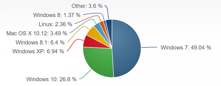 Market Share July 2017 - XP Up-2017-07-09_16h38_48.png