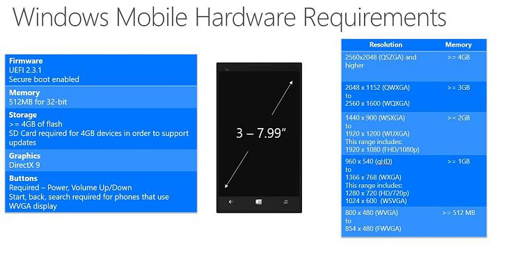 Click image for larger version.  Name:windows_10_for_phones_hardware_reqs.jpg Views:38 Size:122.8 KB ID:14660