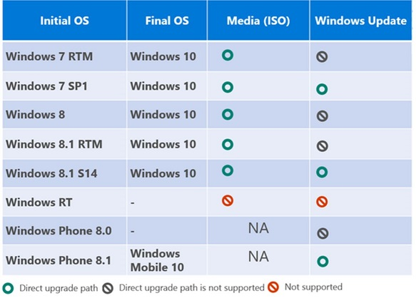 Click image for larger version.  Name:W10 Upgrade.JPG Views:315 Size:69.5 KB ID:14826