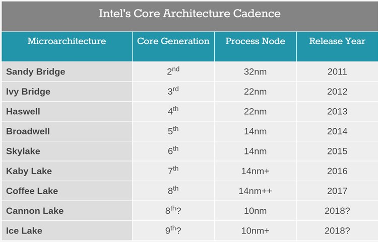 Click image for larger version.  Name:Intel_Core_cadence.jpg Views:45 Size:57.4 KB ID:149245