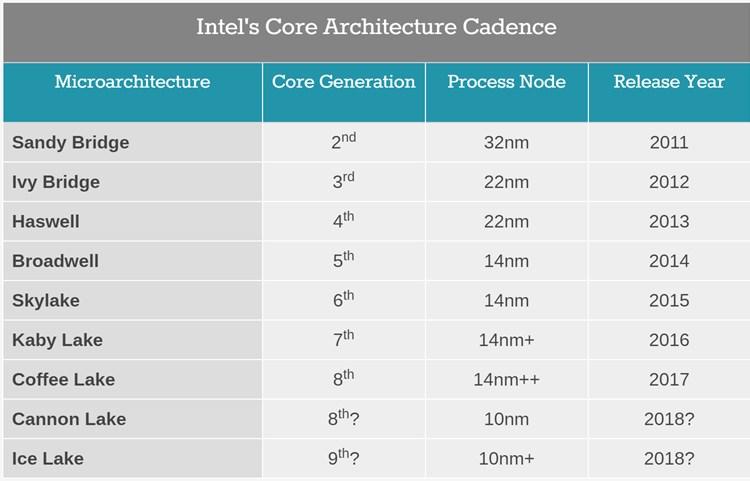 Intel reveals Ice Lake 10nm+ chip-intel_core_cadence.jpg