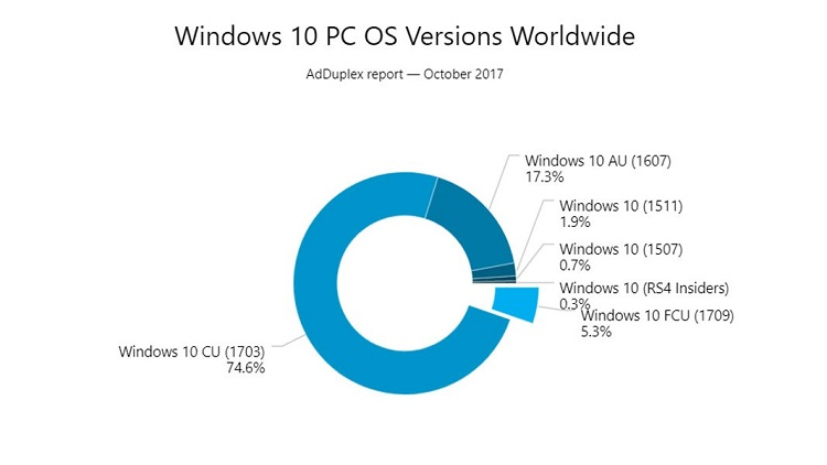 Fall Creators Update is Already On Over 5 Percent of Windows 10 PCs