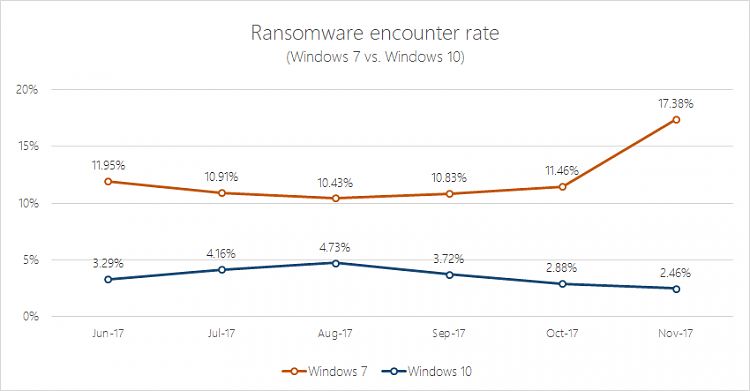 Click image for larger version.  Name:Ransomware-encounter-rate-Windows-10-vs-7.png Views:4 Size:12.8 KB ID:172471