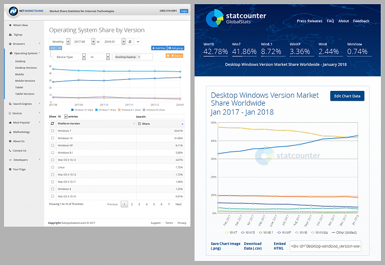 Click image for larger version.  Name:Market Share OS (2018-02-04) NetMarketShare & StatCounter.png Views:20 Size:371.4 KB ID:175481