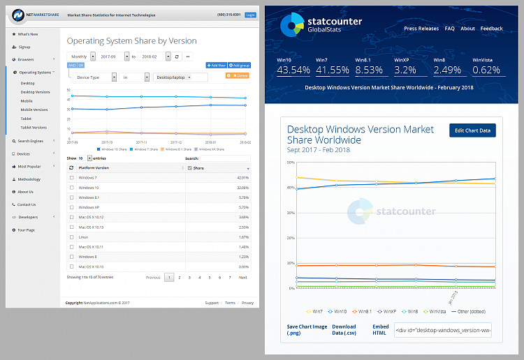 Click image for larger version.  Name:Market Share OS (2018-03-03) NetMarketShare & StatCounter.png Views:28 Size:352.3 KB ID:179370