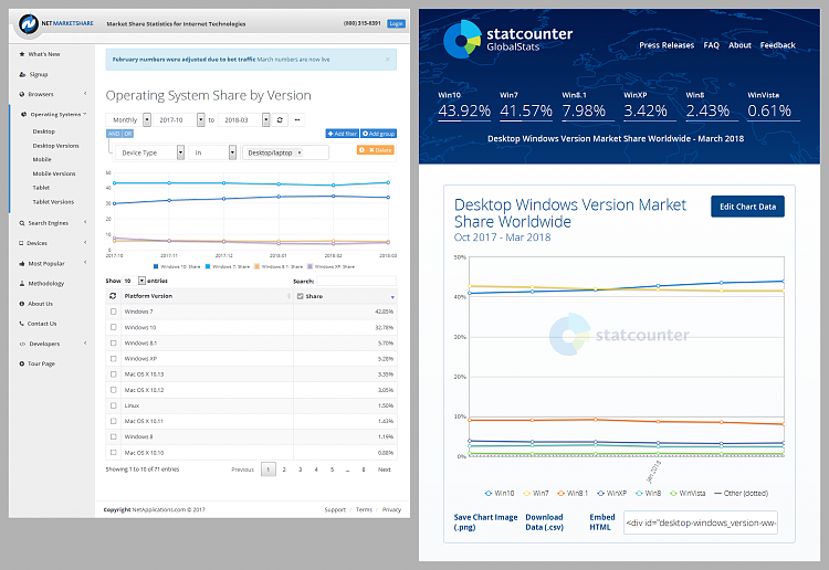 Click image for larger version.  Name:Market Share OS (2018-04-07) NetMarketShare & StatCounter.png Views:18 Size:358.1 KB ID:184250
