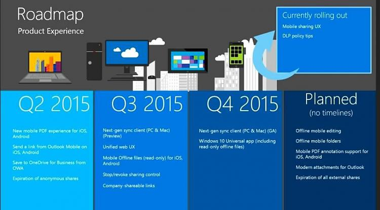 Click image for larger version.  Name:onedrive-roadmap.jpg Views:58 Size:64.1 KB ID:18513