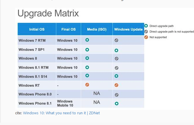Specific upgrade paths to get to all versions of Windows 10-capture.png