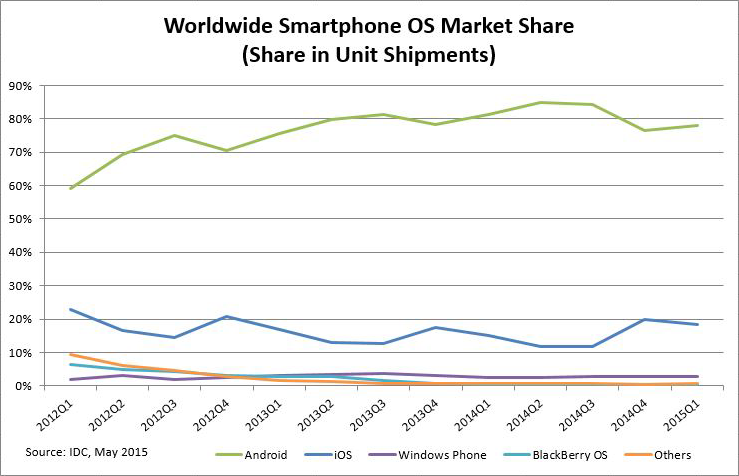 Click image for larger version.  Name:chart-ww-smartphone-os-market-share.png Views:31 Size:118.5 KB ID:22460