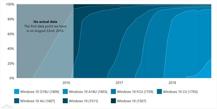 AdDuplex Windows 10 Report for March 2019 now available-2.jpg