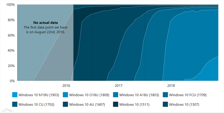 AdDuplex Windows 10 Report for May 2019 now available-2.png