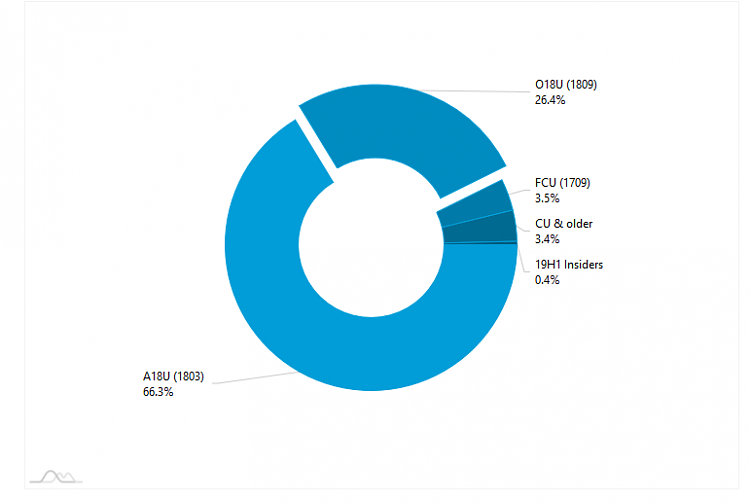 AdDuplex Windows 10 Report for May 2019 now available-image.png