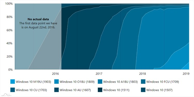 AdDuplex Windows 10 Report for July 2019 now available-2.jpg