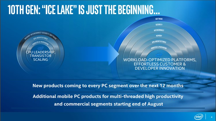 Intel Launches First 10th Gen Intel Core Ice Lake Processors-just_the_beginning.jpg