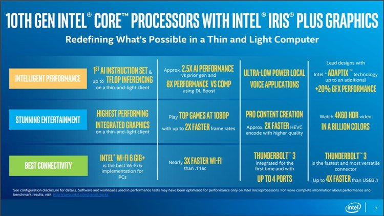 Intel Launches First 10th Gen Intel Core Ice Lake Processors-features.jpg