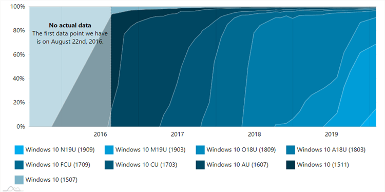 AdDuplex Windows 10 and Surface Report for January 2020 available-2.png