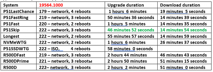 Windows 10 Insider Preview Fast Build 19564.1000 - February 12-19564-durations.png