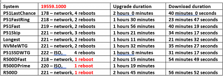 Windows 10 Insider Preview Fast Build 19564.1000 - February 12-19559-durations.png