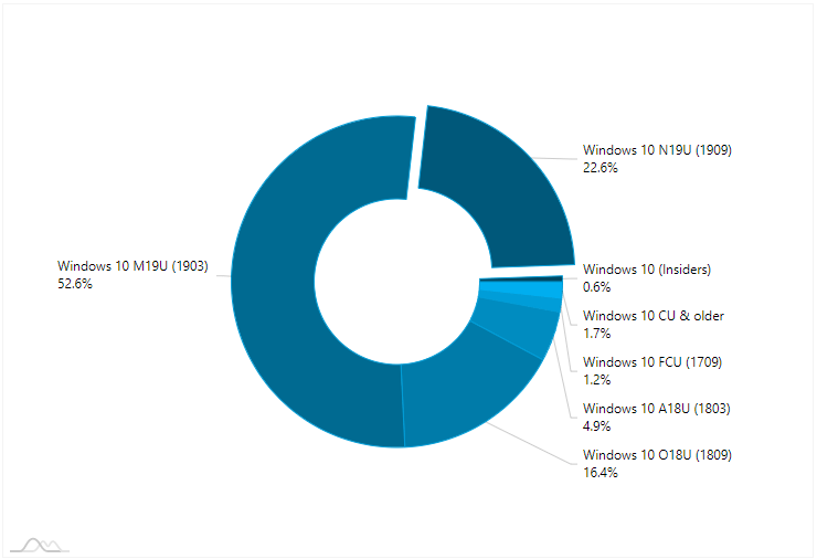 AdDuplex Windows 10 Report for February 2020 available-1.png
