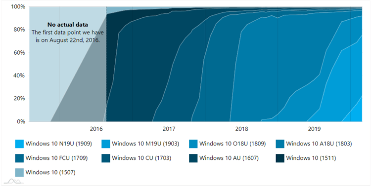 AdDuplex Windows 10 Report for February 2020 available-2.png