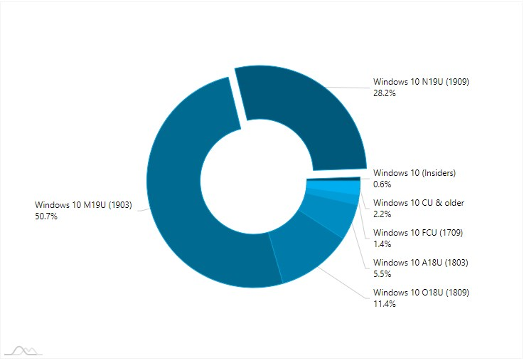 AdDuplex Windows 10 Report for March 2020 available-1.jpg