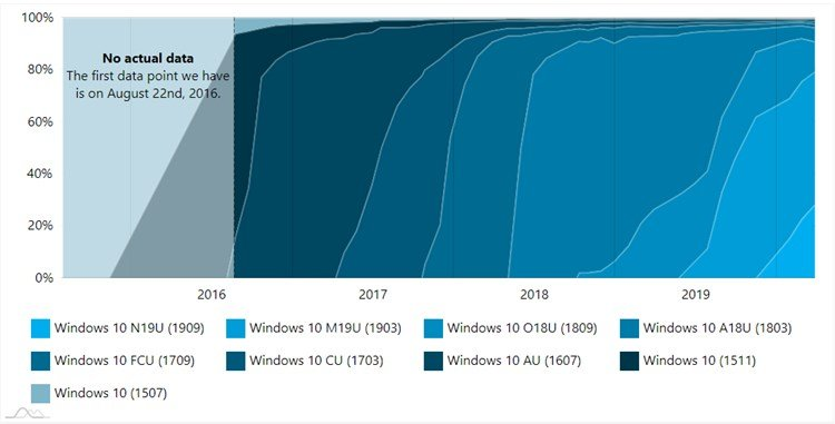 AdDuplex Windows 10 Report for March 2020 available-2.jpg