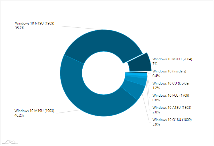 AdDuplex Windows 10 Report for June 2020 available-1.png