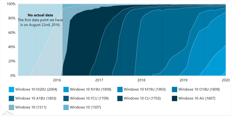 AdDuplex Windows 10 Report for June 2020 available-2.png