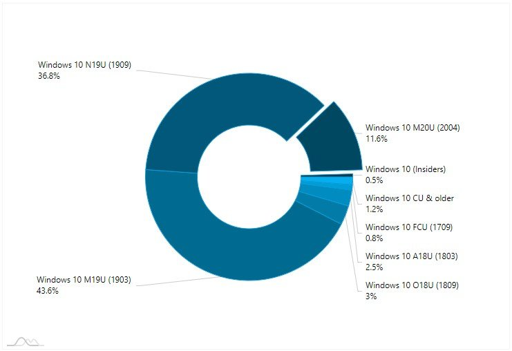 AdDuplex Windows 10 Report for July 2020 available-1.jpg