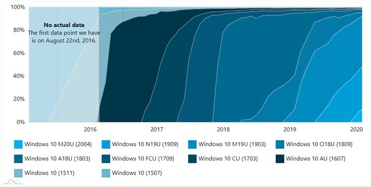 AdDuplex Windows 10 Report for July 2020 available-2.jpg