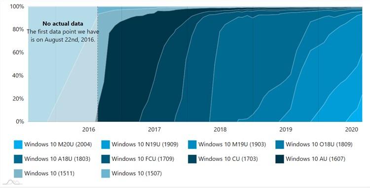 AdDuplex Windows 10 Report for August 2020 available-adduplex2.jpg