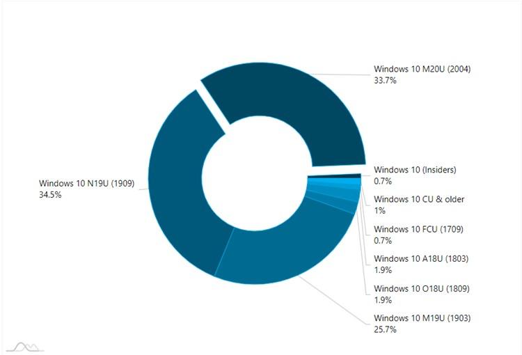 AdDuplex Windows 10 Report for September 2020 available-adduplex1.jpg