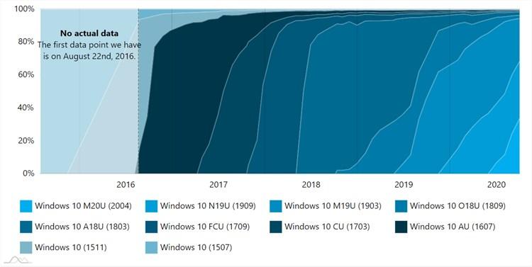 AdDuplex Windows 10 Report for September 2020 available-adduplex2.jpg