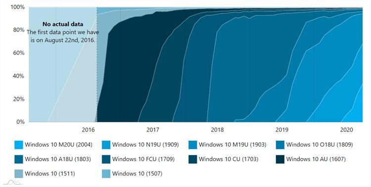 AdDuplex Windows 10 Report for October 2020 available-adduplex2.png