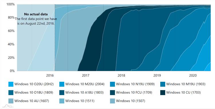 Adduplex Windows 10 Report for December 2020 available-adduplex2.png