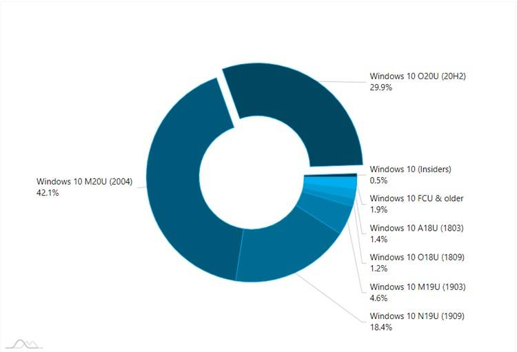 AdDuplex Windows 10 Report for March 2021 available-adduplex-1.jpg