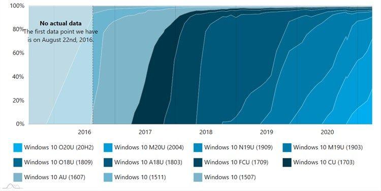 AdDuplex Windows 10 Report for March 2021 available-adduplex-2.jpg