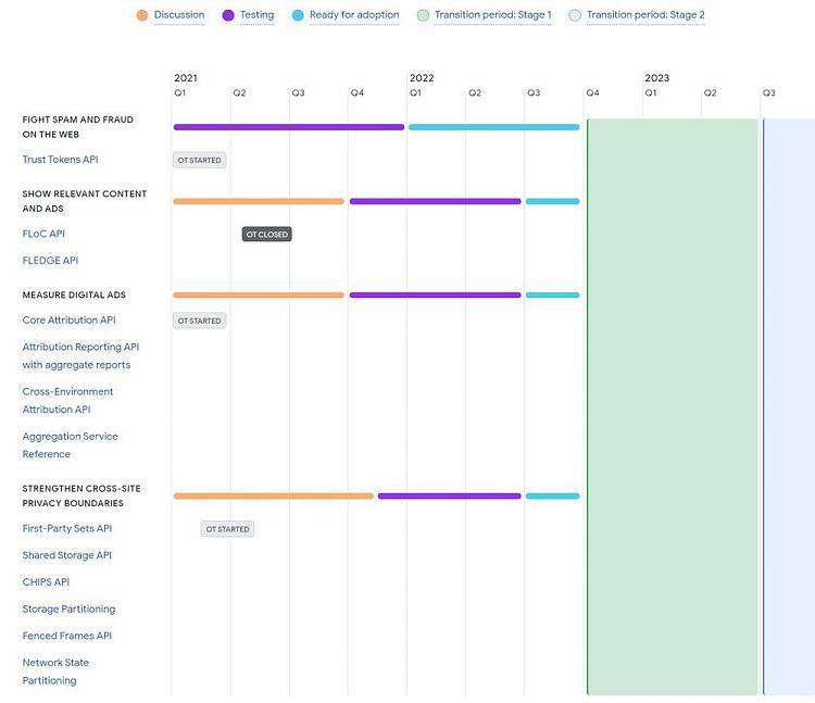 Google announces new Privacy Sandbox timeline for Chrome-table.jpg