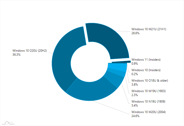 AdDuplex Windows 10 and Windows 11 Report for July 2021 available-ad-1.png