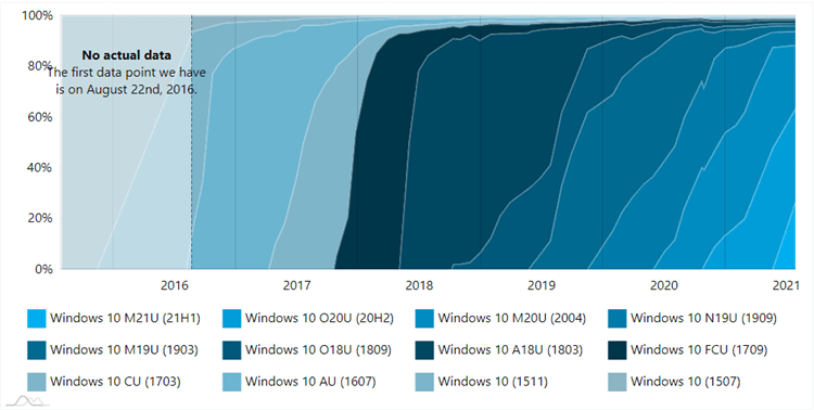 AdDuplex Windows 10 and Windows 11 Report for July 2021 available-ad-2.png