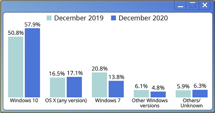 AdDuplex Windows 10 and Windows 11 Report for July 2021 available-image1.png