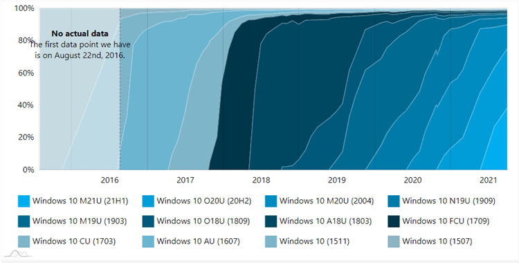 AdDuplex Windows 10 and Windows 11 Report for September 2021 available-ad2.png