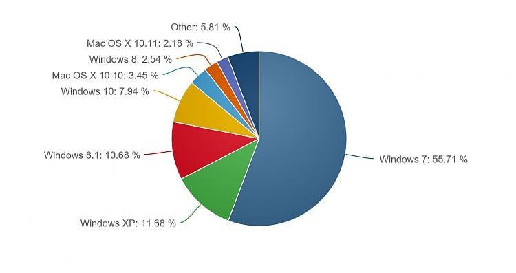 Windows 10 Approaches 8% Of PC Market Share-osgood.jpg