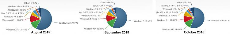 Windows 10 Approaches 8% Of PC Market Share-os-october.jpg
