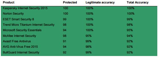 Click image for larger version.  Name:microsoft-security-essentials-scores-incredibly-well-in-new-antivirus-tests-495622-2.jpg Views:351 Size:20.3 KB ID:45970