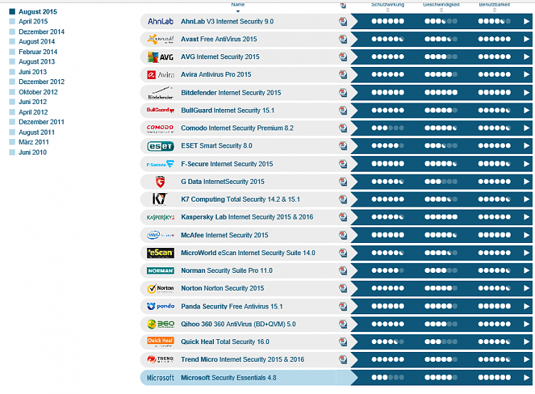 Microsoft Security Essentials Scores Incredibly Well in New Antivirus-screenshot-119-.png