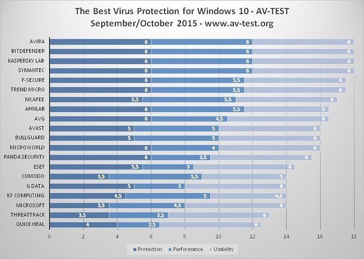 The Best Antivirus for Windows 10 Revealed - Windows 10 Forums