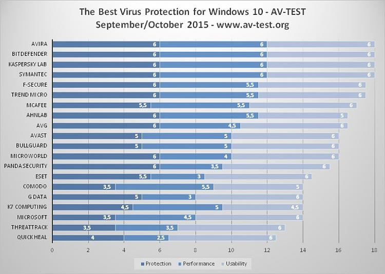 Click image for larger version.  Name:the-best-antivirus-for-windows-10-revealed-496615-2.jpg Views:87 Size:82.3 KB ID:50274